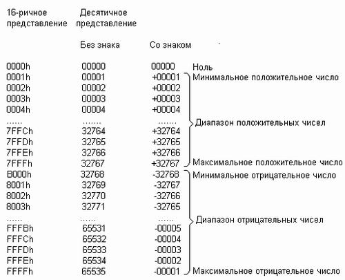 представлення чисел оз знаком